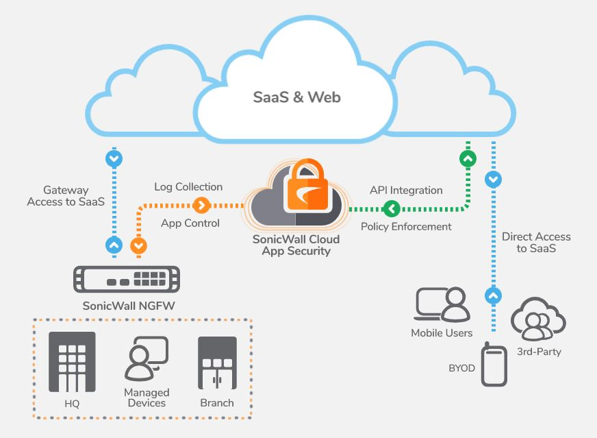 sonicwall-cloud-app-security_schema